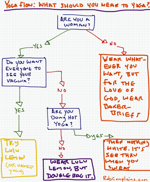 What to wear to Yoga? Flowchart